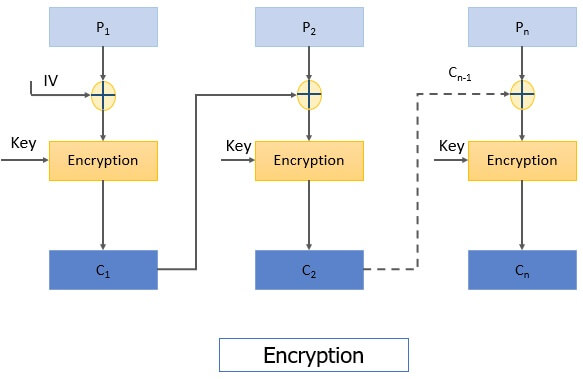 CBC Encryption Block cipher