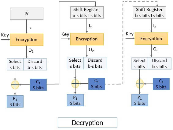CFC Decryption cipher