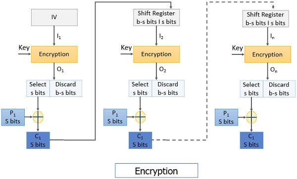 CFC Encryption Block cipher