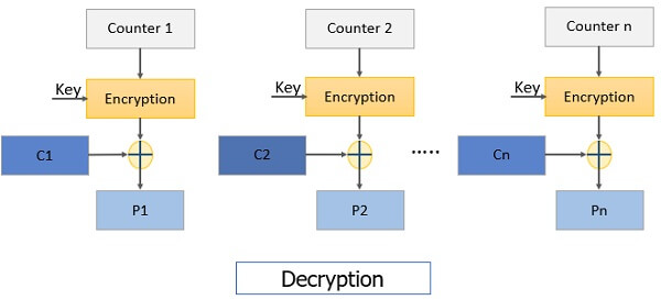 Counter Mode Decryption