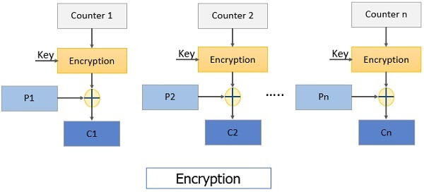 Counter Mode Encryption