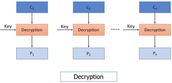 ECB Decryption Block cipher