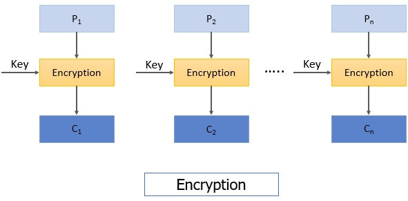 ECB Encryption Block cipher
