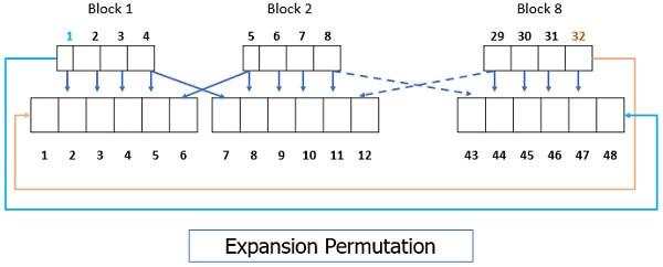 Expansion Permutation