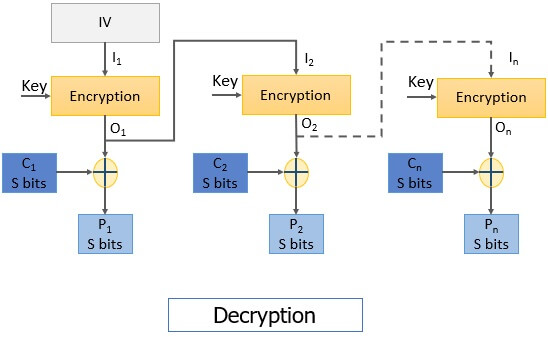 OFB Decryption Block cipher