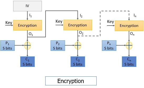 OFB Encryption Block cipher