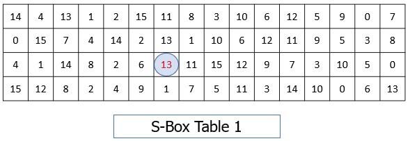 S box table