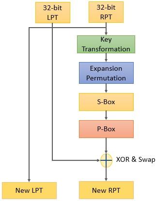 XOR and Swap of blocks