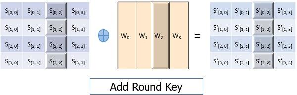 Advanced-Encryption-Standard-Add-Round-Key