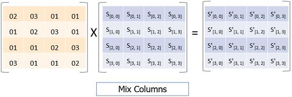 Advanced-Encryption-Standard-Mix-Columns