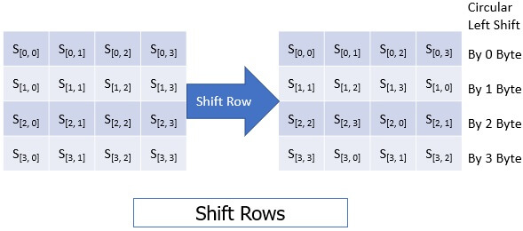 Advanced-Encryption-Standard-Shift-Rows