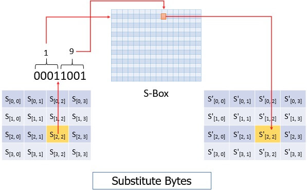Advanced-Encryption-Standard-Substitute-Bytes