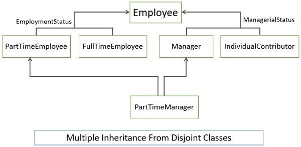 Multiple Inheritance from Disjoint Classes