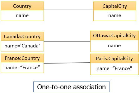 one-to-one Association