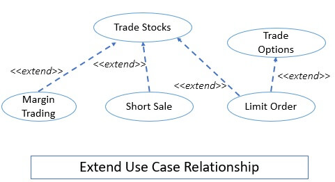 Extend Use Case Relationship