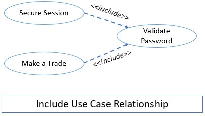 Include Use Case Relationship