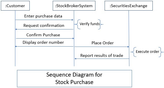 Sequence Diagram - Sequence Model 1