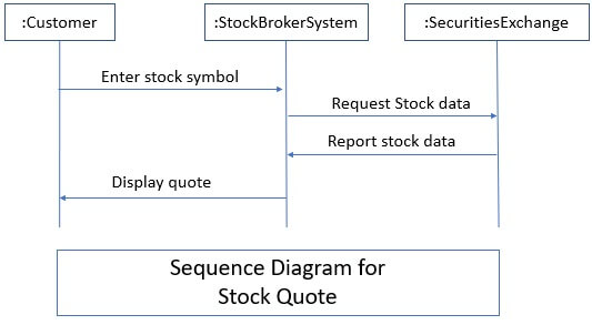 Sequence Diagram - Sequence Model 2