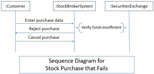 Sequence Diagram - Sequence Model 3