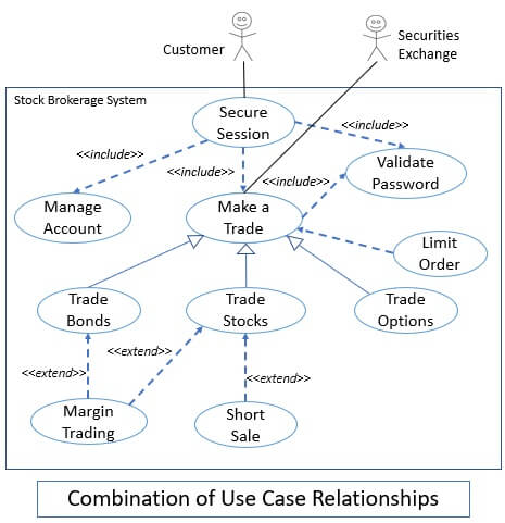 combination of use case relationships 1