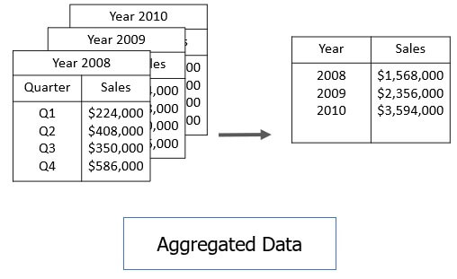 aggregated data