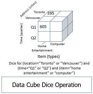 data cube dice operation