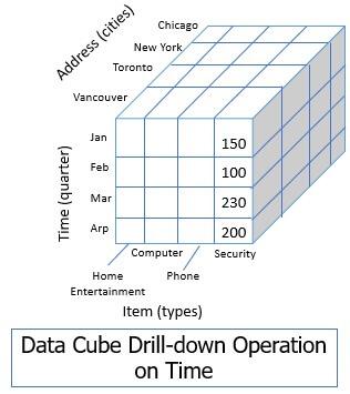data cube drill-down operation