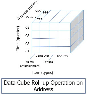 data cube in data warehouse roll up operation