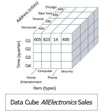 data cube in data warehouse sales