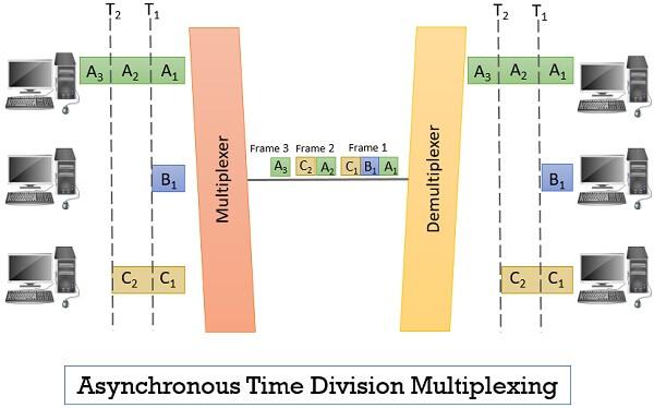 Asynchronous Time Division Multiplexing (TDM)