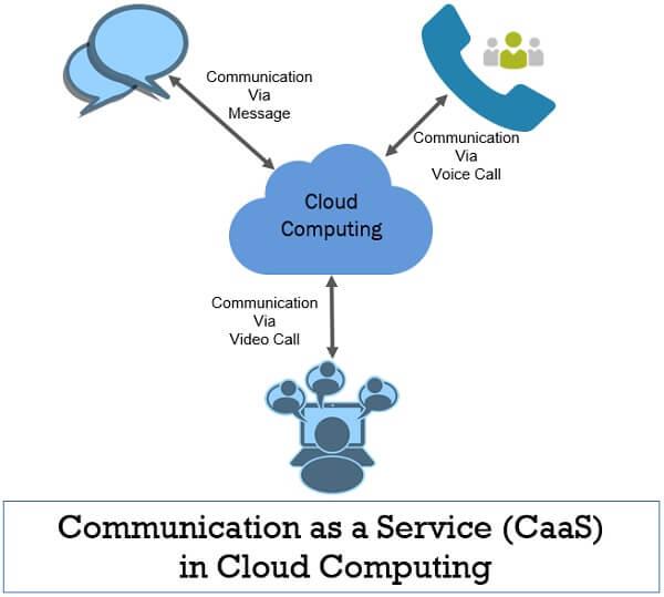 Communication as a Service CaaS