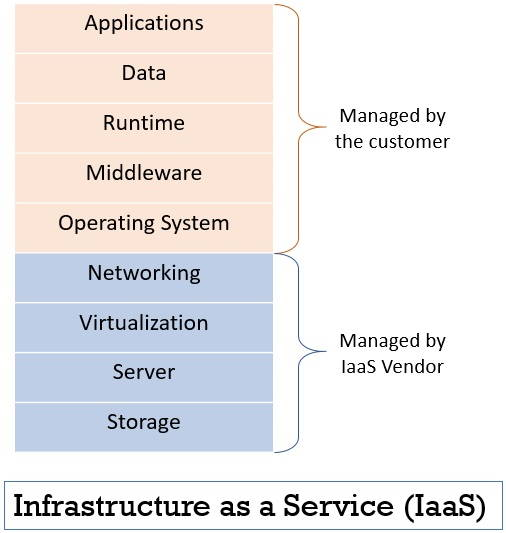 Infrastructure as a Service IaaS in cloud computing