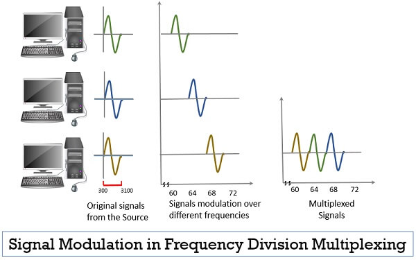 Signal Modulation