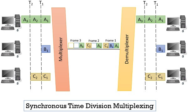 Synchronous Time Division Multiplexing (TDM)