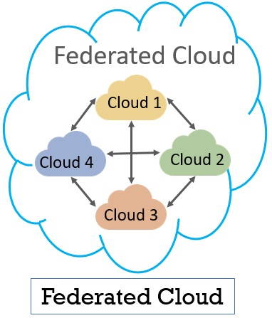 federated Cloud 2