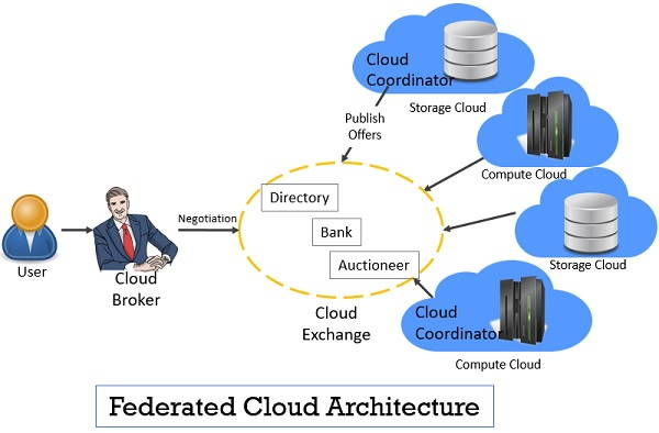 federated Cloud Architecture