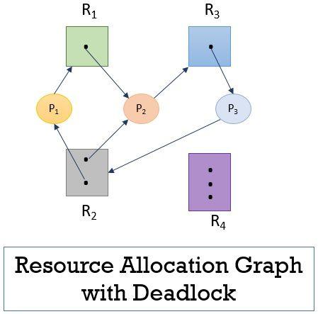 Dead Lock Characterization