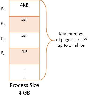 Process Size