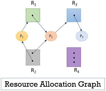 Resource allocation dead lock characterization