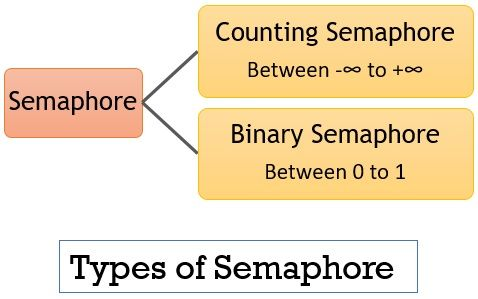 Types of Semaphore is OS