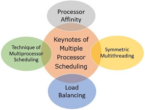 Keynotes of Multiple Processor Scheduling