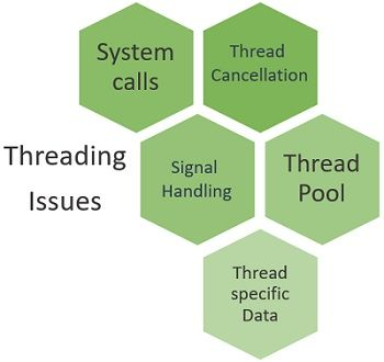 Threading Issues in OS 1