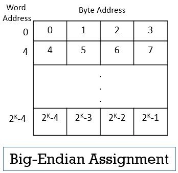 Big-endian Assignment