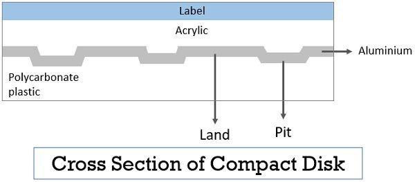 Cross section of CD Optical Memory