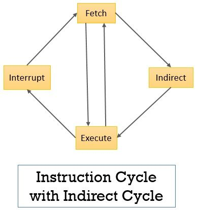 Instruction Cycle with Indirect Cycle