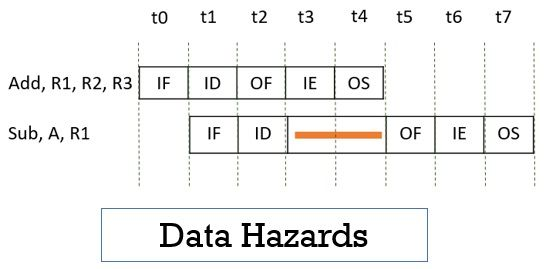 Instruction Pipelining Data Hazards