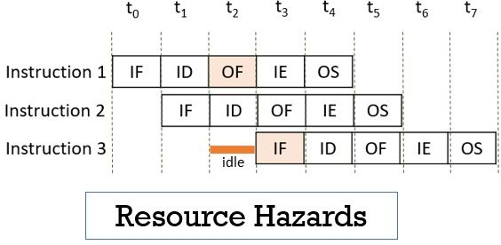 Instruction Pipelining Resource Hazards