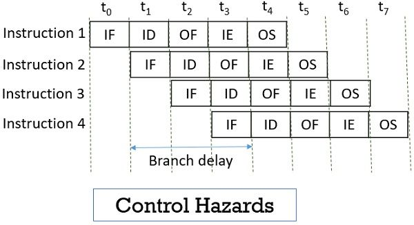 Instruction Pipelining control Hazards
