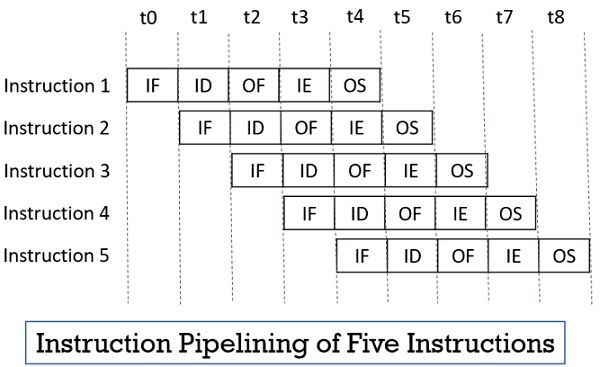 Instruction Pipelining