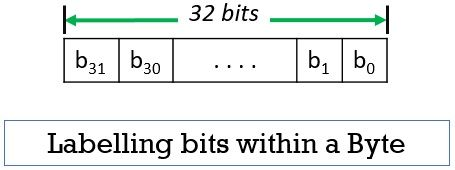 Labelling bits within a byte